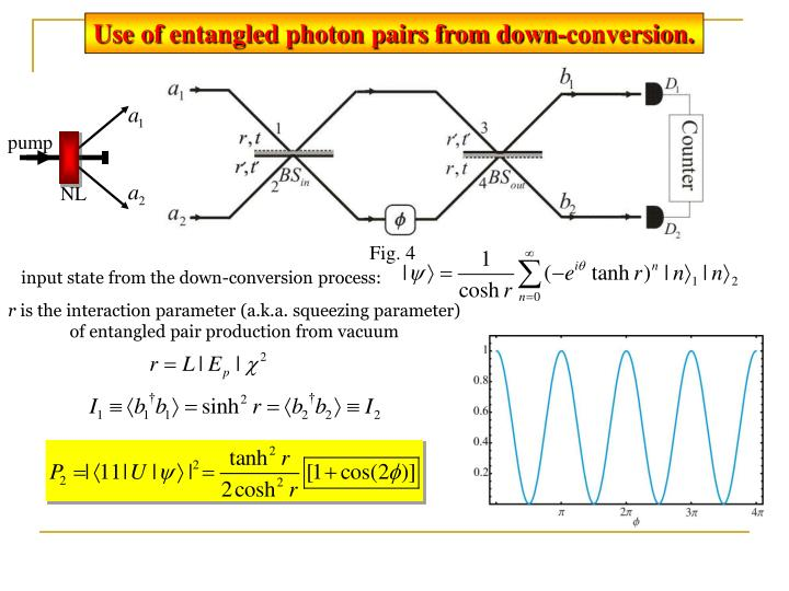 Use of entangled photon pairs from down-conversion.