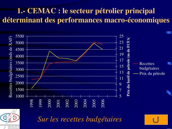 1.- CEMAC : le secteur pétrolier principal déterminant des performances macro-économiques