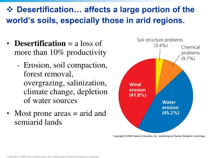 Desertification… affects a large portion of the world's soils, especially those in arid regions.