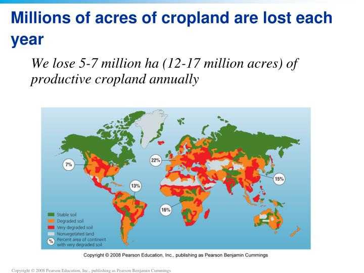 Millions of acres of cropland are lost each year