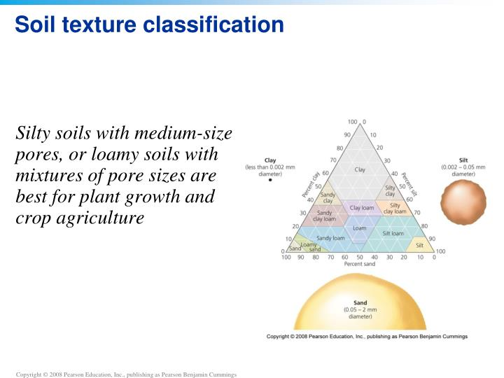 Soil texture classification