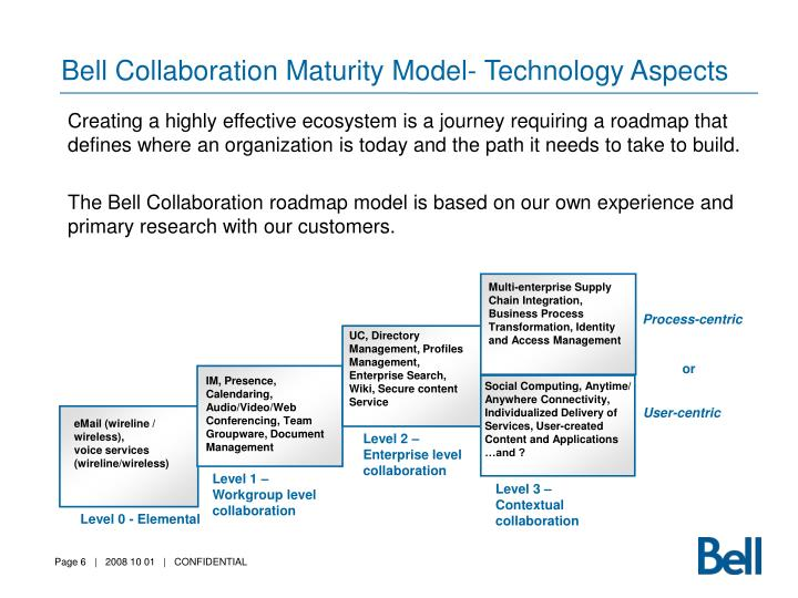 Bell Collaboration Maturity Model- Technology Aspects