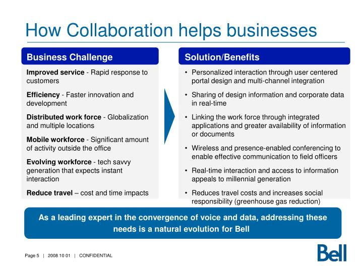 How Collaboration helps businesses