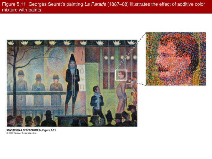 Figure 5.11  Georges Seurat's painting