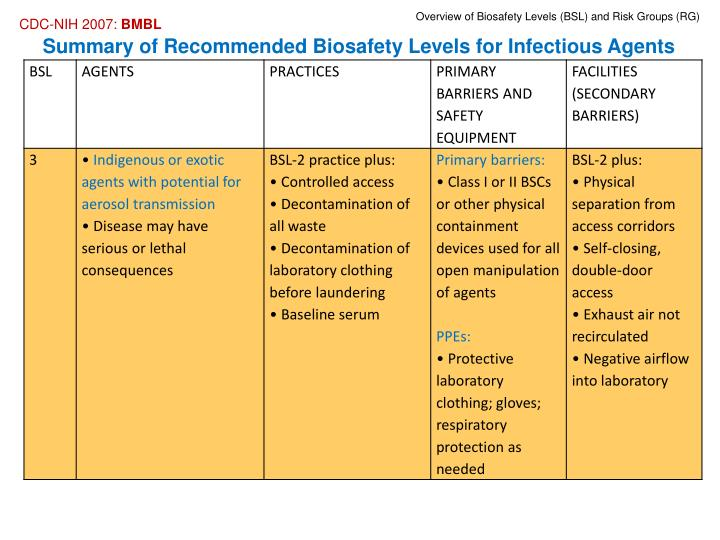 recommended biosafety levels for infectious agents Biological and biohazardous materials safety guide for researchers summary of recommended biosafety levels 5 accidents biohazards are infectious agents or hazardous biological materials that present a risk or potential risk to the health of humans.
