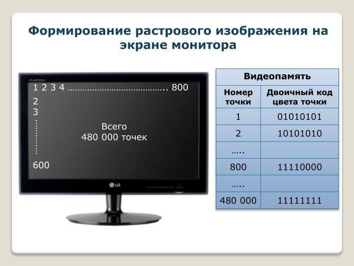 Формирование растрового изображения на экране монитора