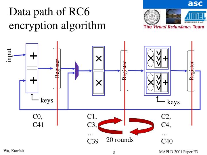 Data path of RC6