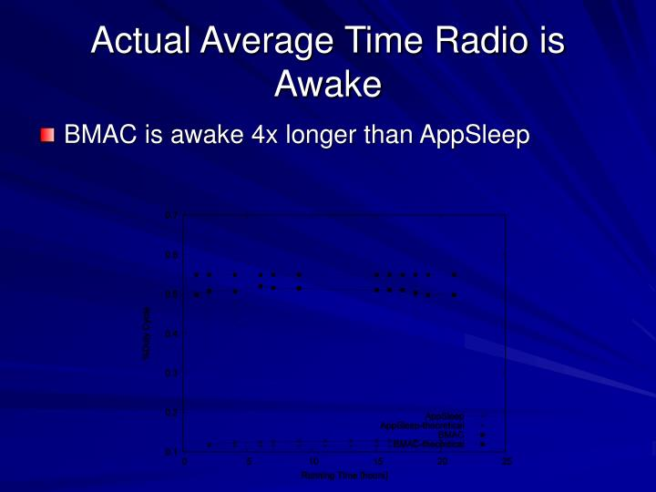 Actual Average Time Radio is Awake