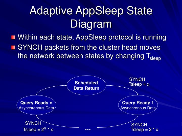 Adaptive AppSleep State Diagram