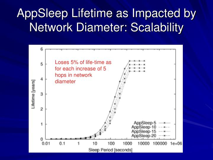 AppSleep Lifetime as Impacted by Network Diameter: Scalability
