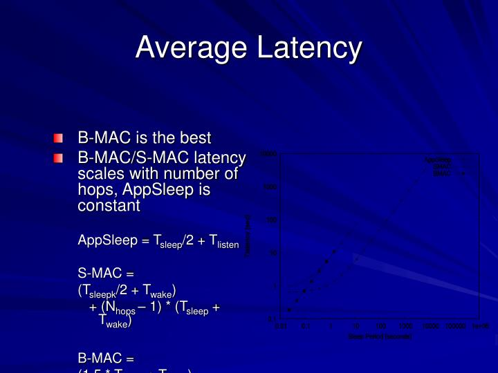 Average Latency