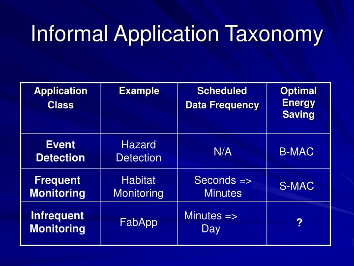 Informal Application Taxonomy