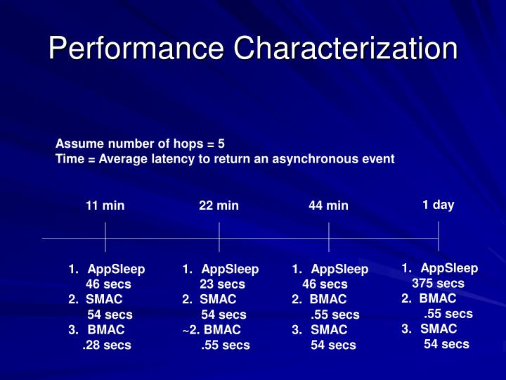 Performance Characterization