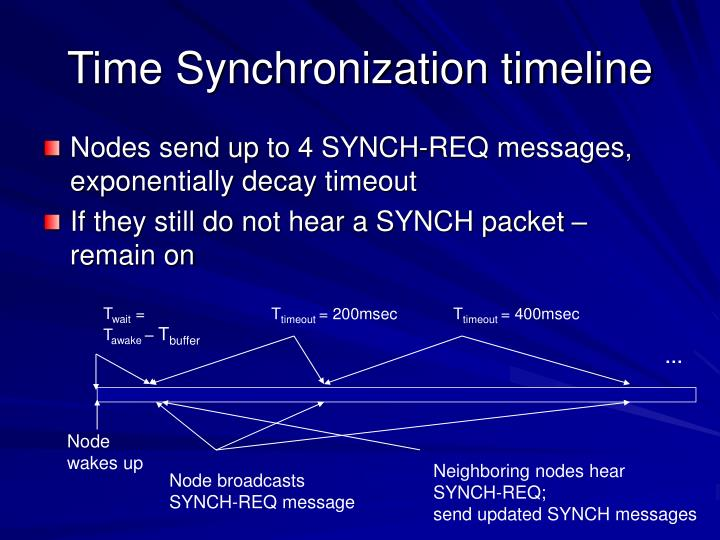 Time Synchronization timeline