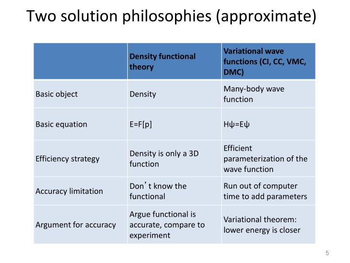 Two solution philosophies (approximate)