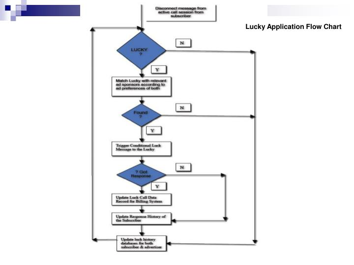 Lucky Application Flow Chart