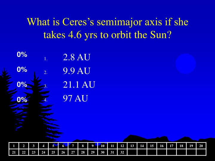 What is Ceres's semimajor axis if she takes 4.6 yrs to orbit the Sun?