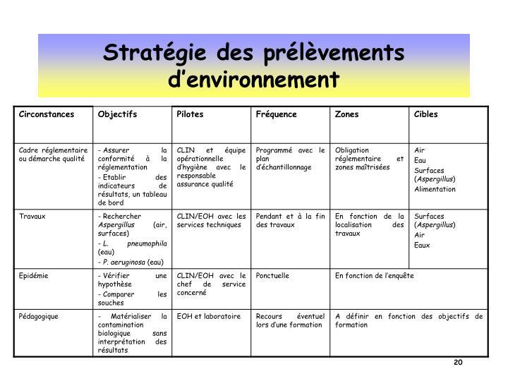 Stratégie des prélèvements d'environnement
