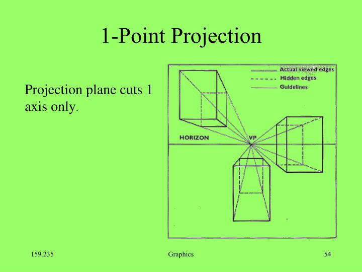 1-Point Projection