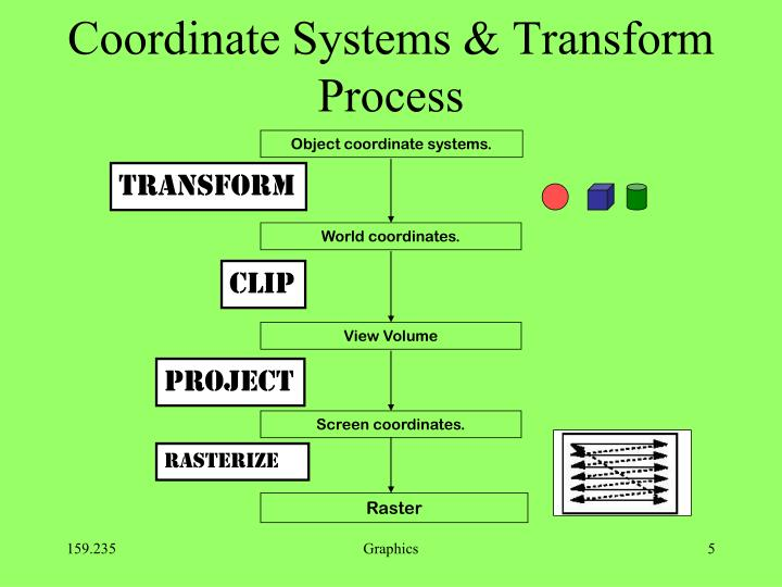 Coordinate Systems & Transform Process