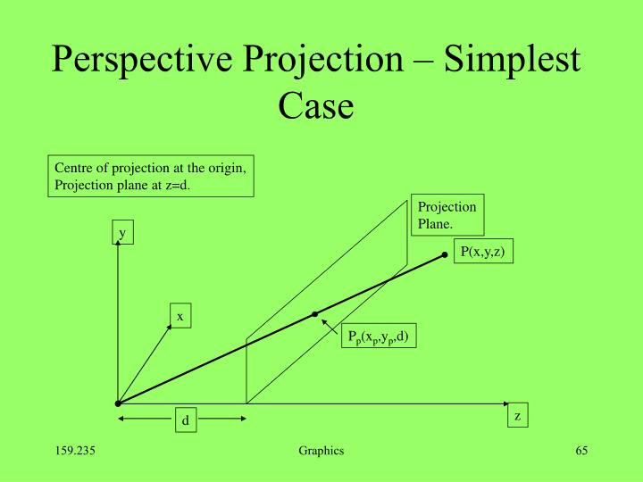 Perspective Projection – Simplest Case
