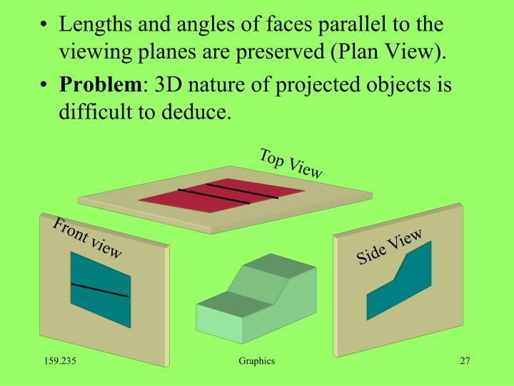 Lengths and angles of faces parallel to the viewing planes are preserved (Plan View).