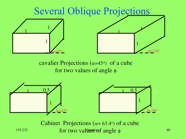 Several Oblique Projections