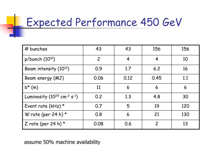 Expected Performance 450 GeV