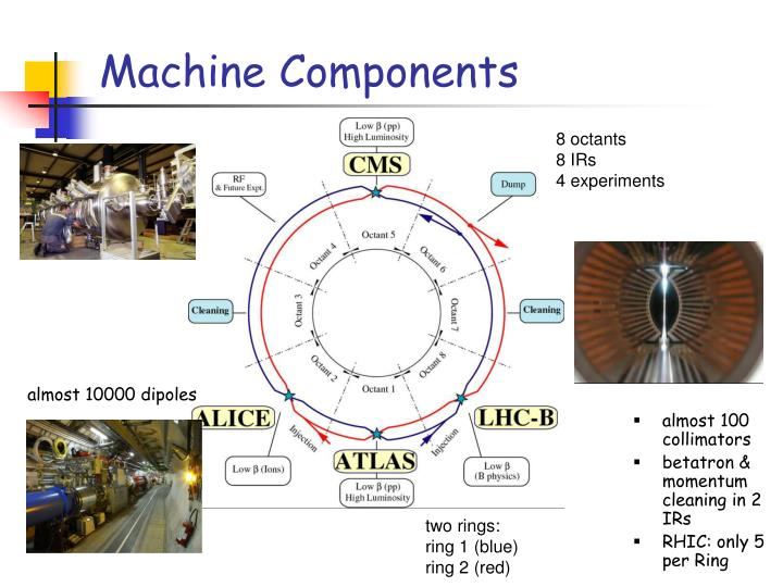 Machine Components