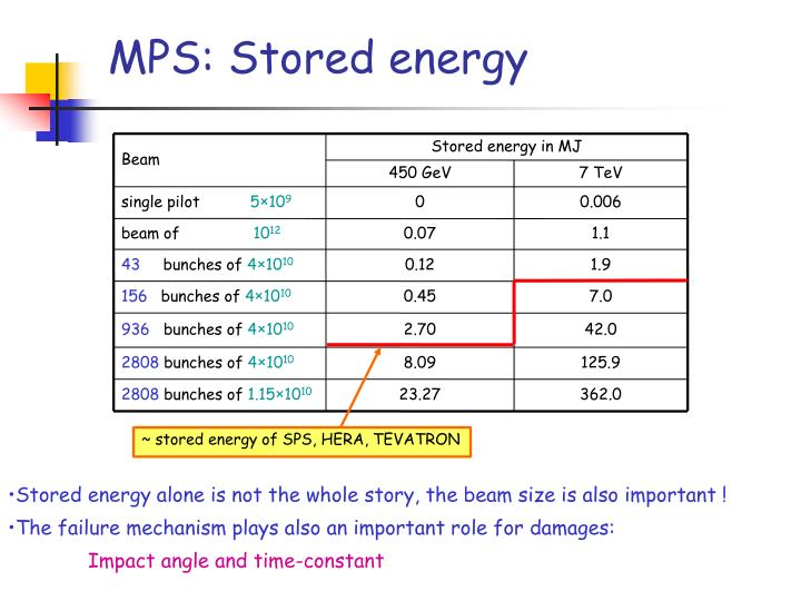 Stored energy in MJ