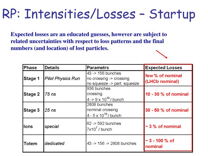 RP: Intensities/Losses – Startup