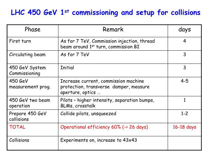 LHC 450 GeV 1