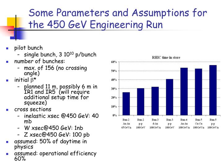 Some Parameters and Assumptions for the 450 GeV Engineering Run