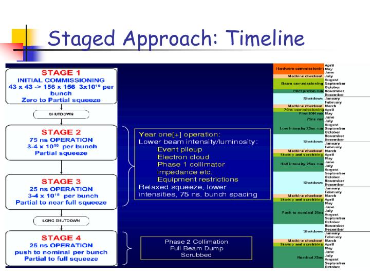 Staged Approach: Timeline