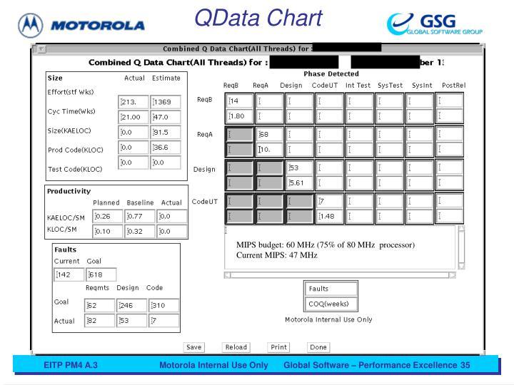 QData Chart