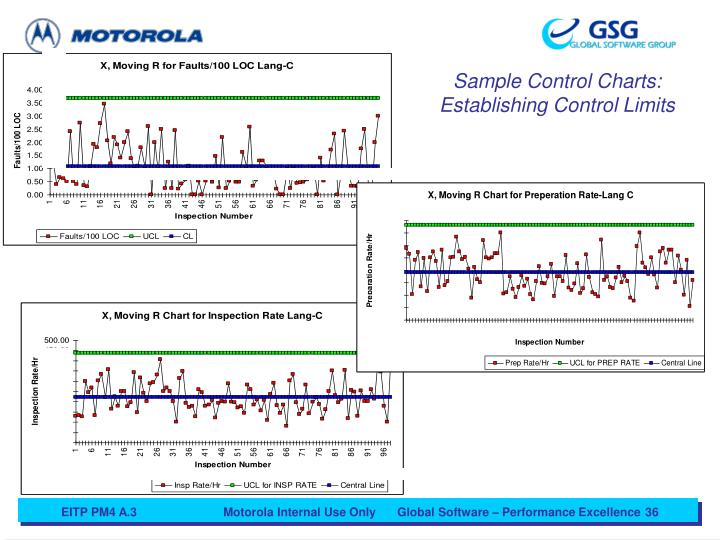 Sample Control Charts: