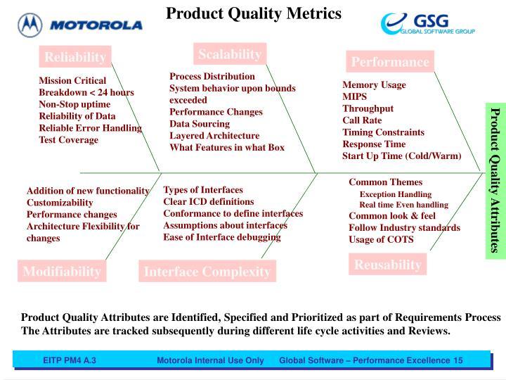Product Quality Metrics