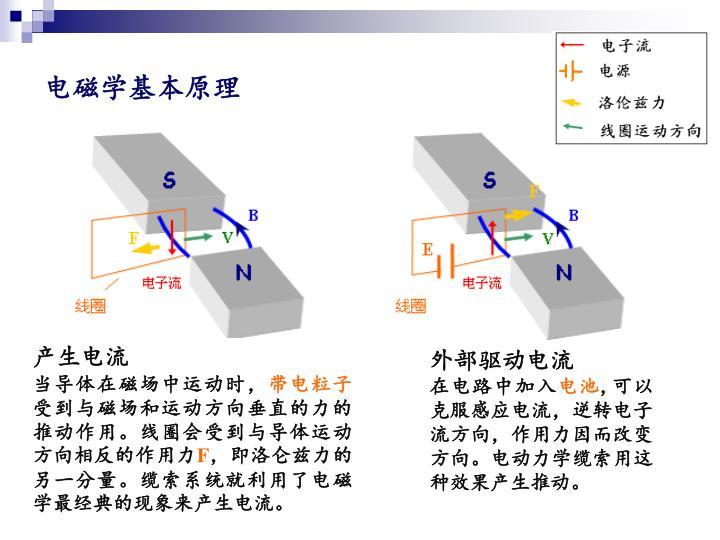 电磁学基本原理