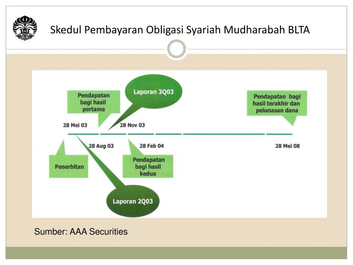 Skedul Pembayaran Obligasi Syariah Mudharabah BLTA