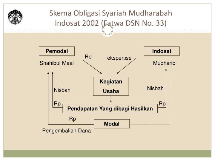 Skema Obligasi Syariah Mudharabah