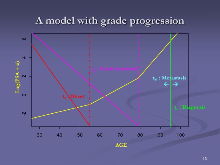 A model with grade progression