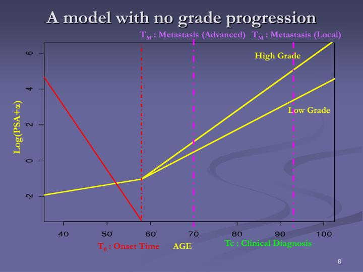 A model with no grade progression