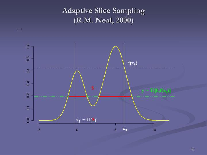 Adaptive Slice Sampling