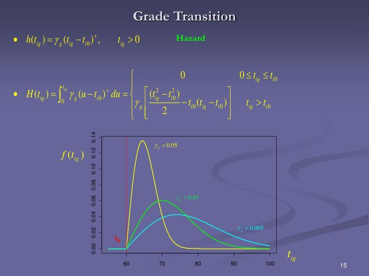 Grade Transition