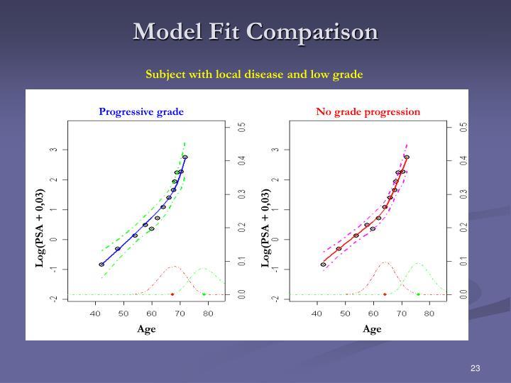 Model Fit Comparison