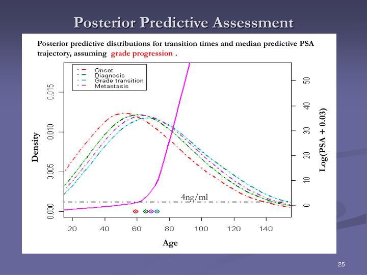 Posterior Predictive Assessment