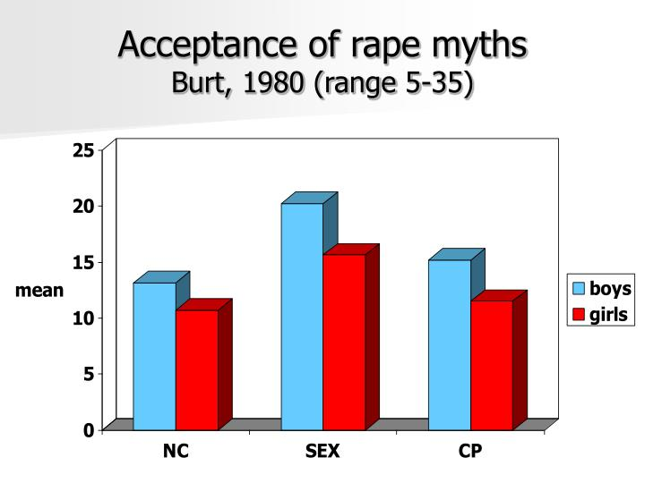 Acceptance of rape myths