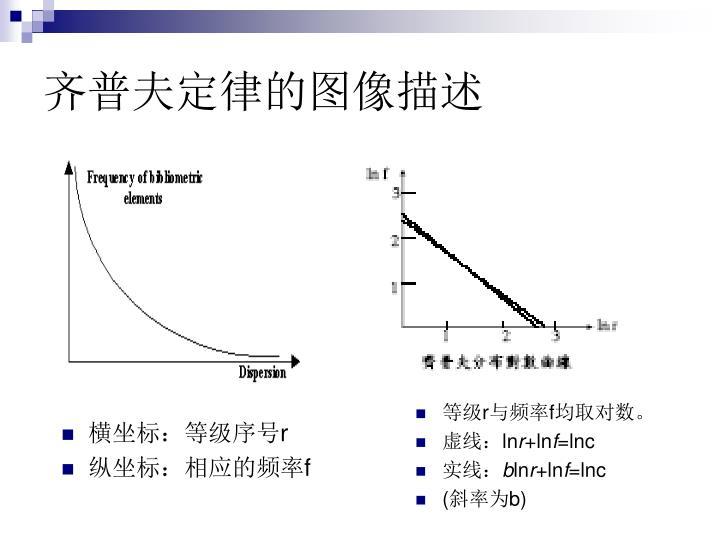 齐普夫定律的图像描述