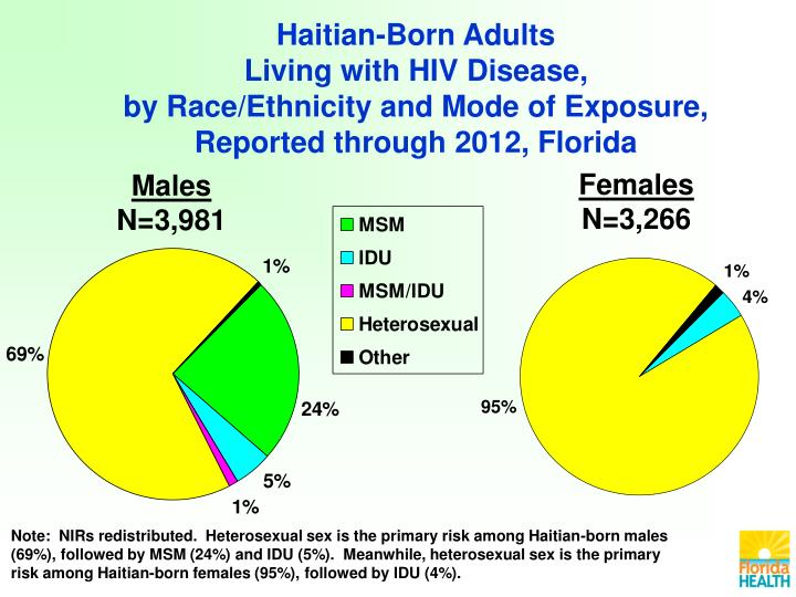 Haitian-Born Adults