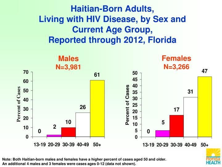 Haitian-Born Adults,
